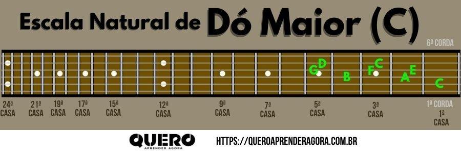 Escala Natural de Dó Maior no Braço do Violão e Guitarra