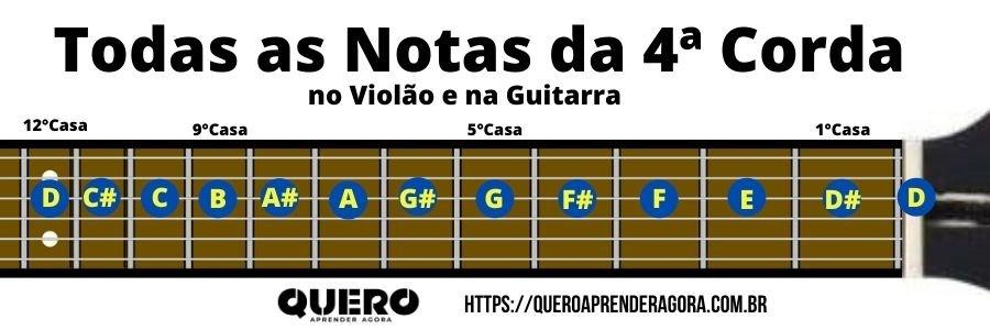 Todas as Notas da 4ª Corda no Braço do Violão