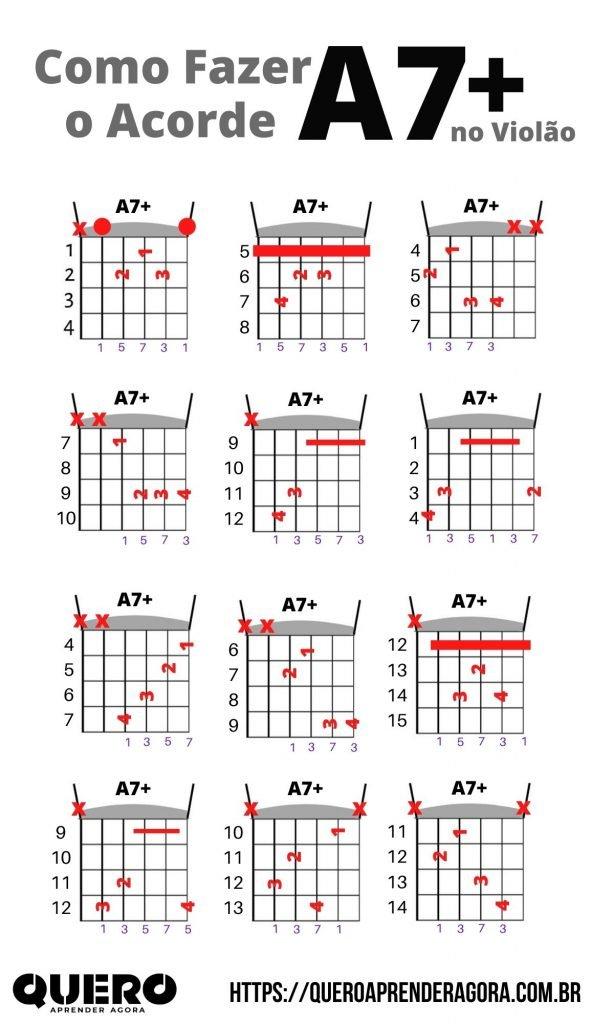 Infográfico Como Fazer o Acorde A7+ no Violão