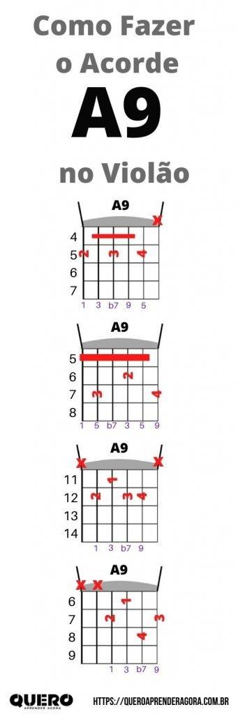 Infográfico Como Fazer o Acorde A9 no Violão