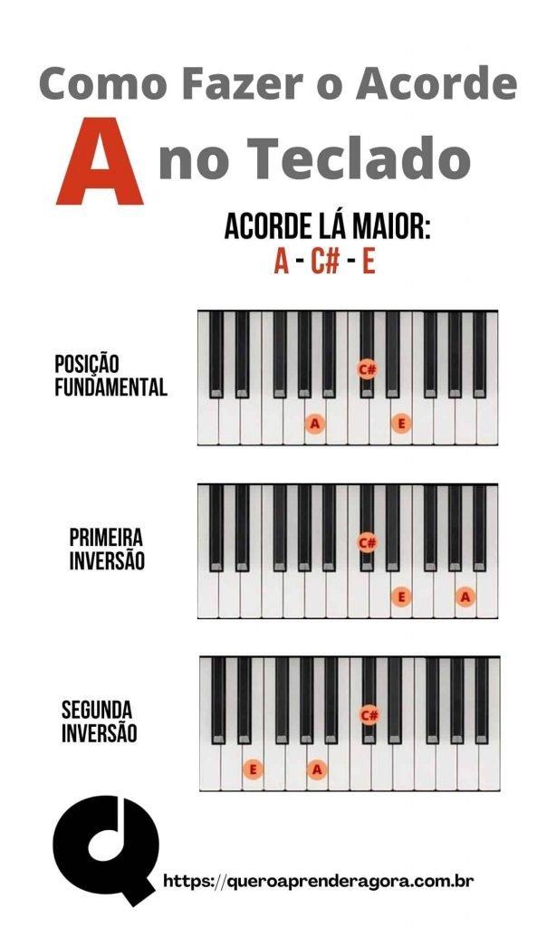 Infográfico Como Fazer o Acorde Lá Maior no Teclado e no Piano